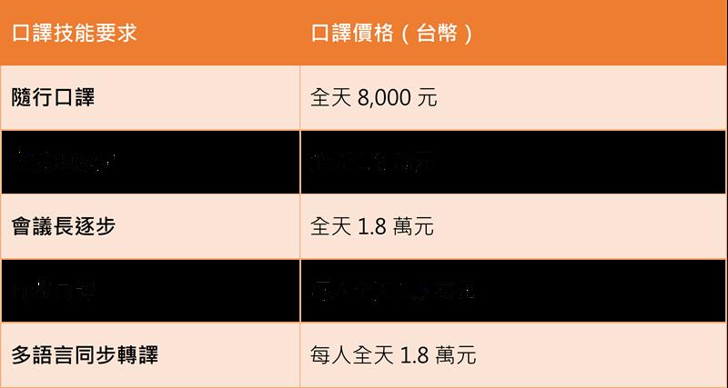 口譯 行情(製表/陳毅龍)