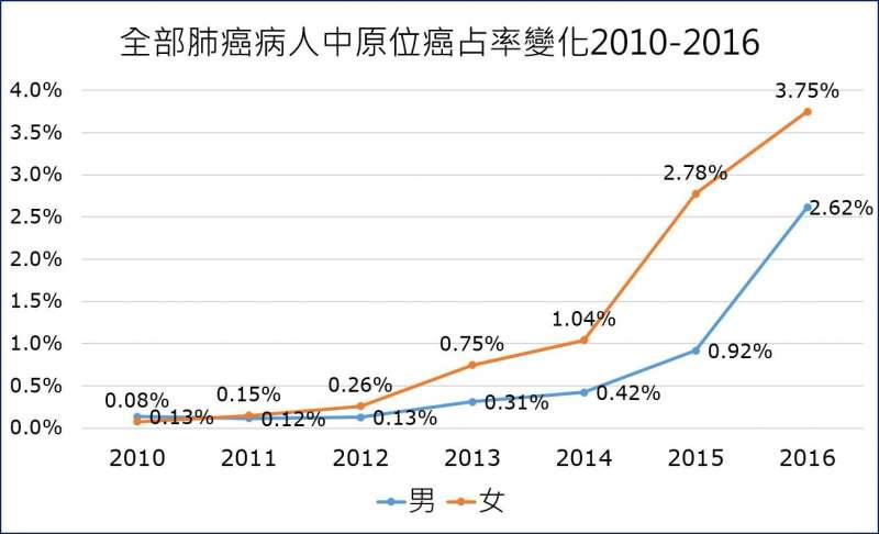 20190118-2013年開始,早期肺癌人數與比例都開始增加,2014、2015年與2016年的早期肺癌被診斷出來的人數與比例,開始大幅上昇。(取自王明鉅醫師臉書)