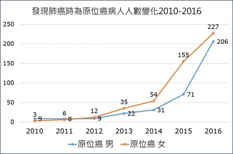 20190118-2010年至2016年被診斷出早期肺癌的患者從12人升至433人,從0.1%成長至3%。(取自王明鉅醫師臉書)