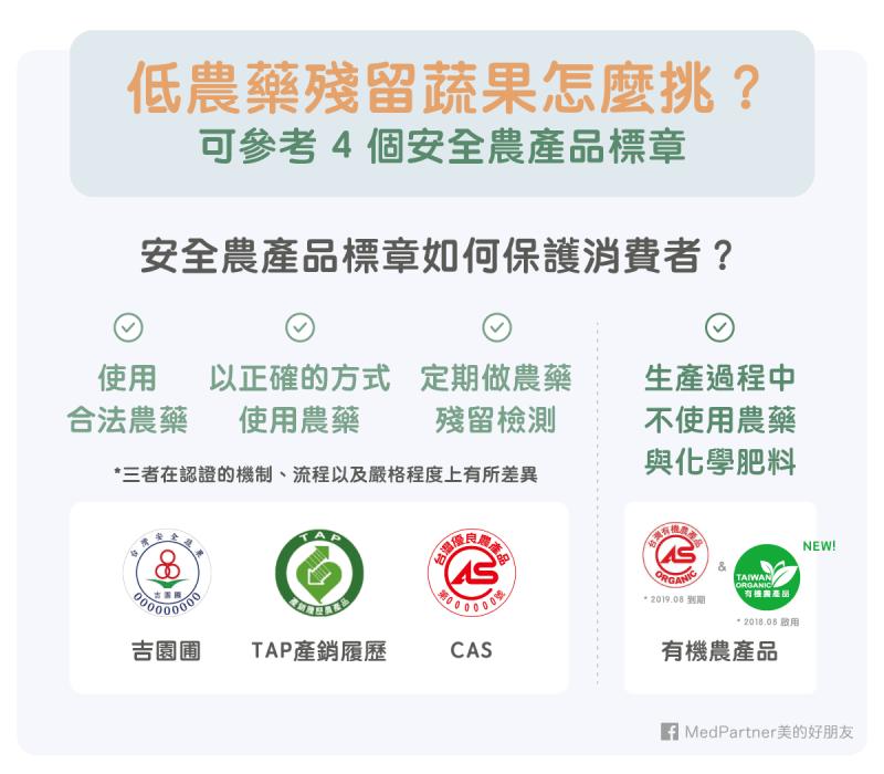 參考四個農產品標章,教你挑選低農藥殘留蔬果。(圖/MedPartner)