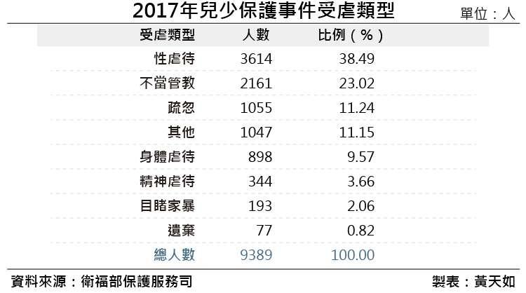 20190119-2017年兒少保護事件受虐類型。(風傳媒製表)