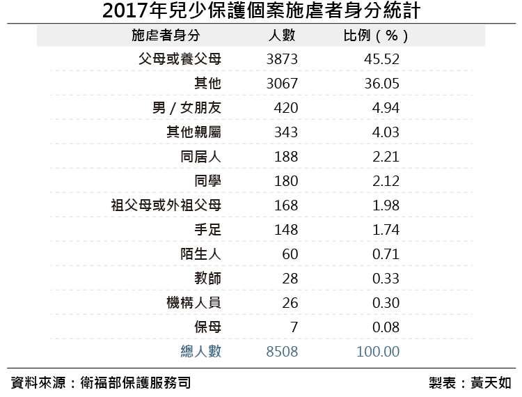 20190119-2017年兒少保護個案施虐者身分統計。(風傳媒製表)