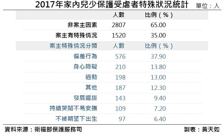20190119-2017年家內兒少保護受虐者特殊狀況統計 (1)。(風傳媒製表)