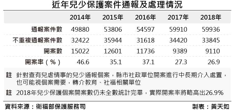 20190119-2017年家內兒少保護受虐者特殊狀況統計(2)。(風傳媒製表)