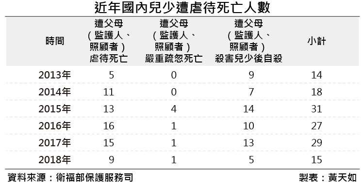 20190119-近年國內兒少遭虐待死亡人數。(風傳媒製表)