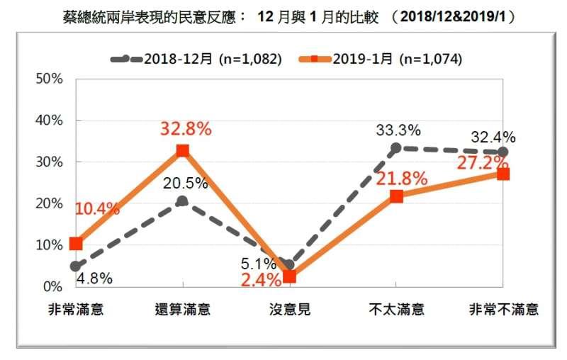 20190120-蔡總統兩岸表現的民意反應: 12月與1月的比較 (2018.12 & 2019.01)(台灣民意基金會提供)
