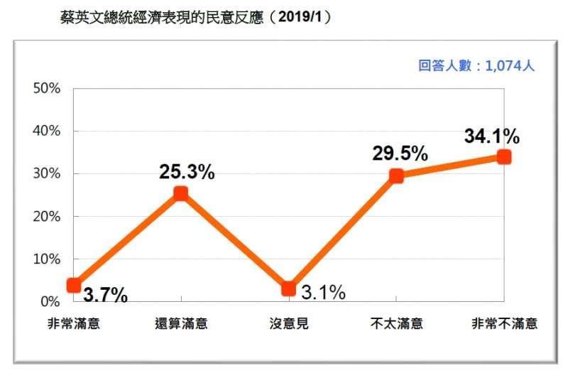 20190120-蔡英文總統經濟表現的民意反應(2019.01)(台灣民意基金會提供)