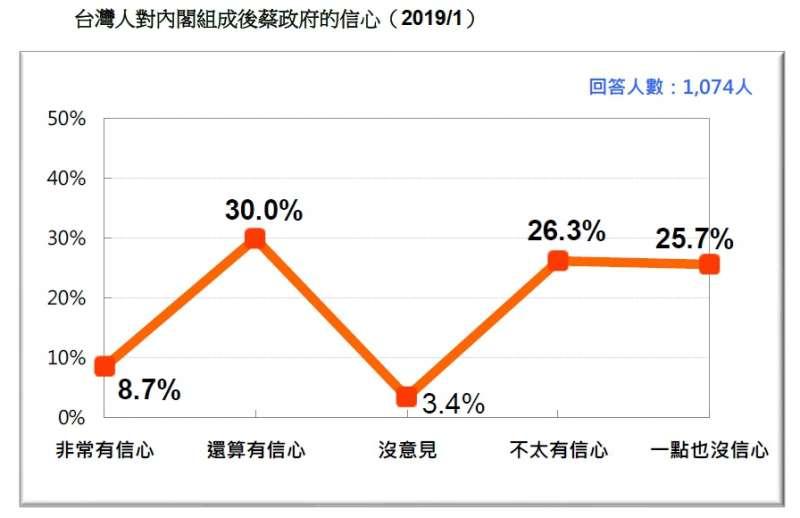 20190120-內閣改組後,台灣人對蔡政府的信心程度(2019.01)(台灣民意基金會提供)