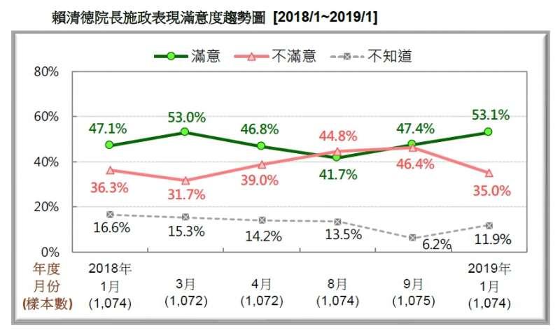 20190120-民眾對前行政院長賴清德施政表現的滿意度趨勢圖 (2018.01~2019.01)(台灣民意基金會提供)