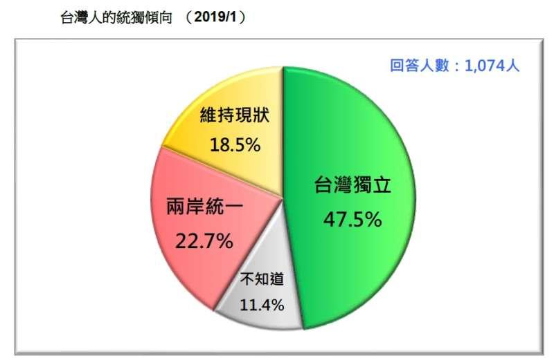 20190120-台灣人的統獨傾向 (2019.01)(台灣民意基金會提供)