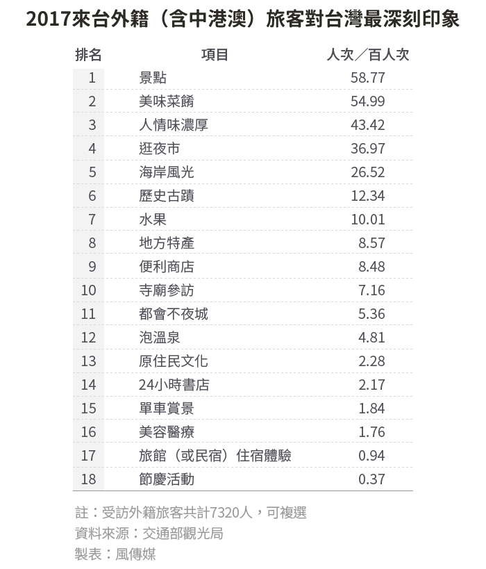 20190114-SMG0034-S03_c風數據/觀光專題。2017來台外籍(含中港澳)旅客對台灣最深刻印象
