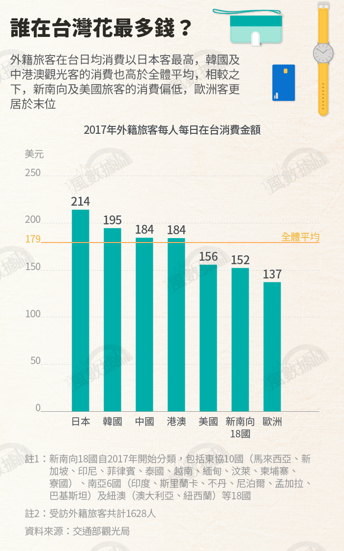 20190116-SMG0034-S02-風數據/觀光專題。誰在台灣花最多錢?切割圖-5