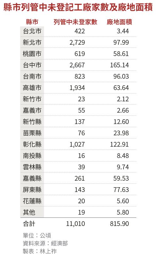 20190120-SMG0034-E01-_縣市列管中未登記工廠家數及廠地面積