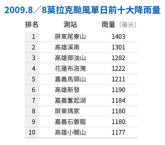 20190121-SMG0034-E01-朱淑娟專欄_A_2009.8/8莫拉克颱風單日前十大降雨量