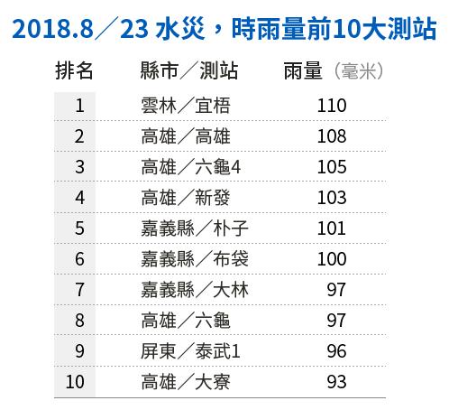 20190121-SMG0034-E01-朱淑娟專欄_B_2018.8/23水災,時雨量前10大測站