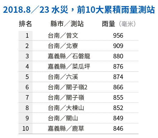 20190121-SMG0034-E01-朱淑娟專欄_C_2018.8/23 水災,前10大累積雨量測站