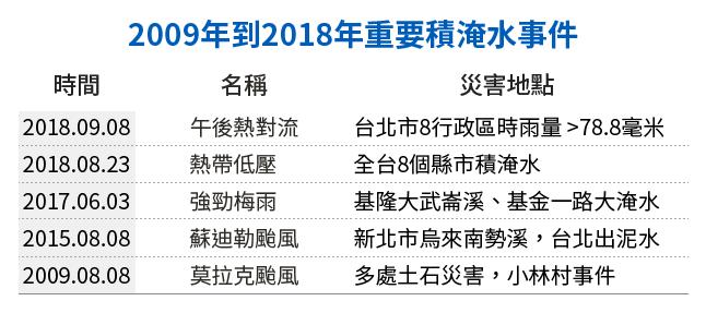 20190121-SMG0034-E01-朱淑娟專欄_D_2009年到2018年重要積淹水事件