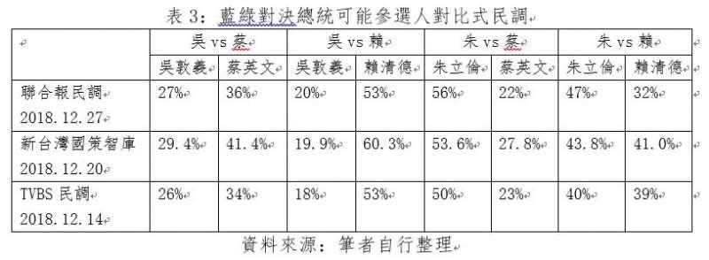 藍綠對決總統可能參選人對比式民調。(王民提供)