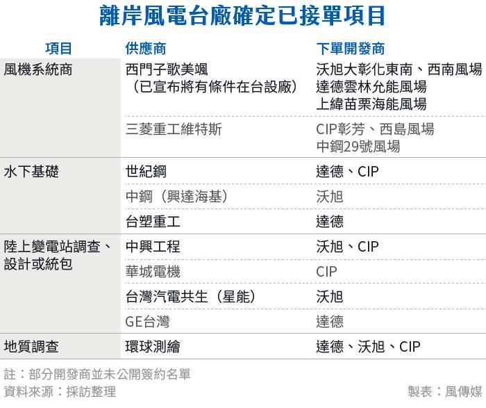 20181112-SMG0034-E01b-離岸風電台廠確定已接單項目