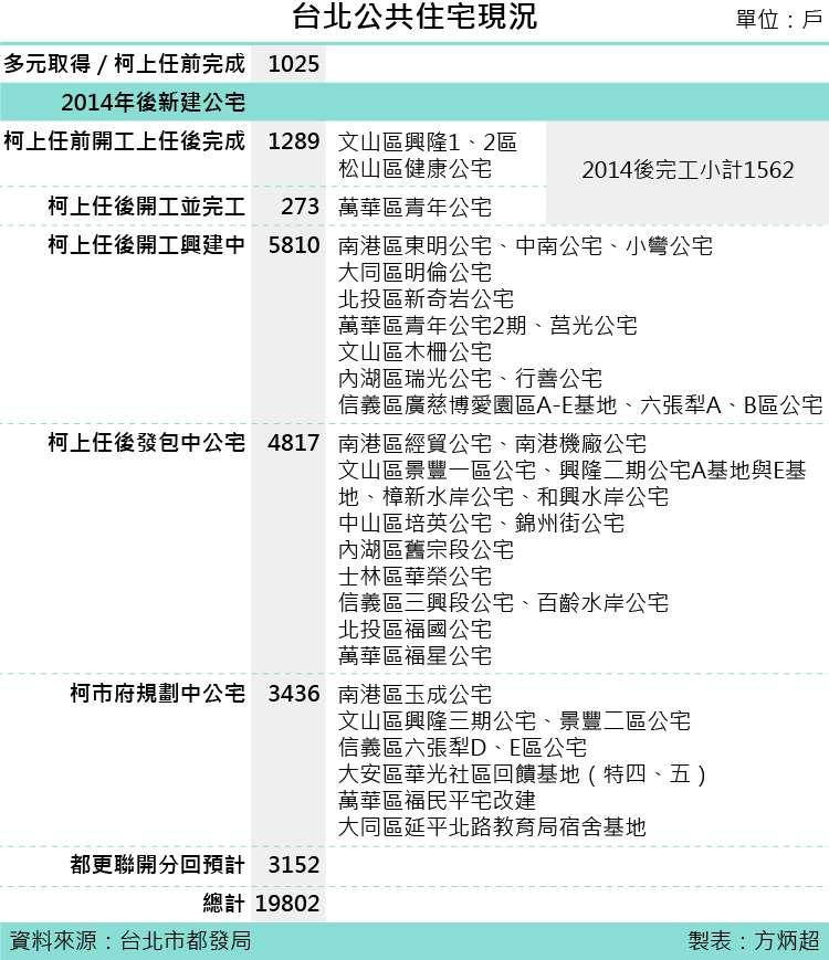 20190122-SMG0035-台北公共住宅現況。(風傳媒製表)