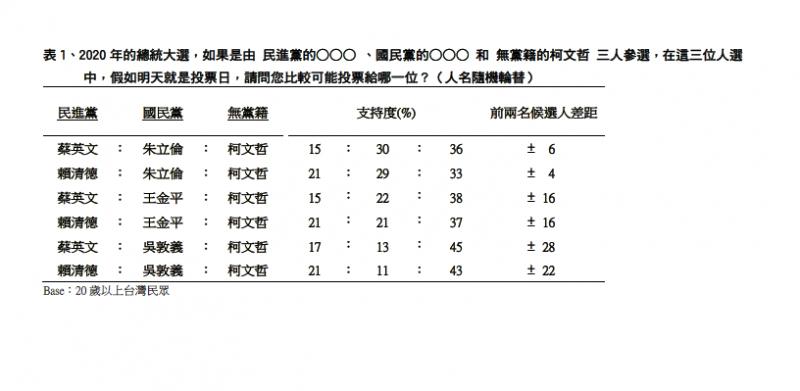 TVBS民調中心2020年總統大選支持率調查表(TVBS民調中心提供)