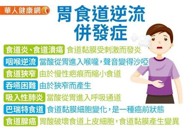 20190124-胃食道逆流併發症。(圖/華人健康網提供)