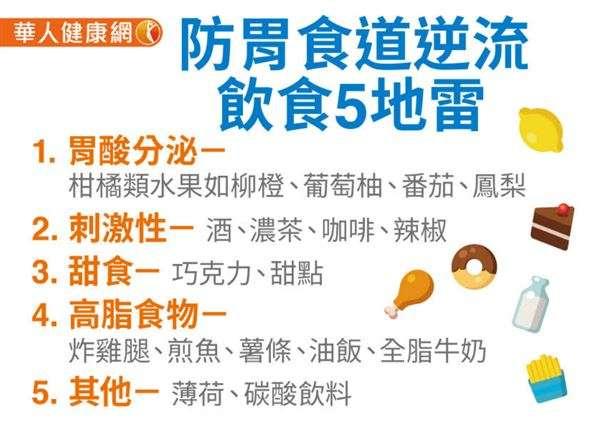 20190124-防胃食道逆流注意飲食5地雷。(圖/華人健康網提供)