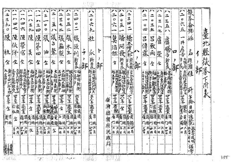 臺北縣旅券下付表( 1897 年),一直行即為一筆申請旅券的紀錄。(圖/臺史所檔案館數位典藏)