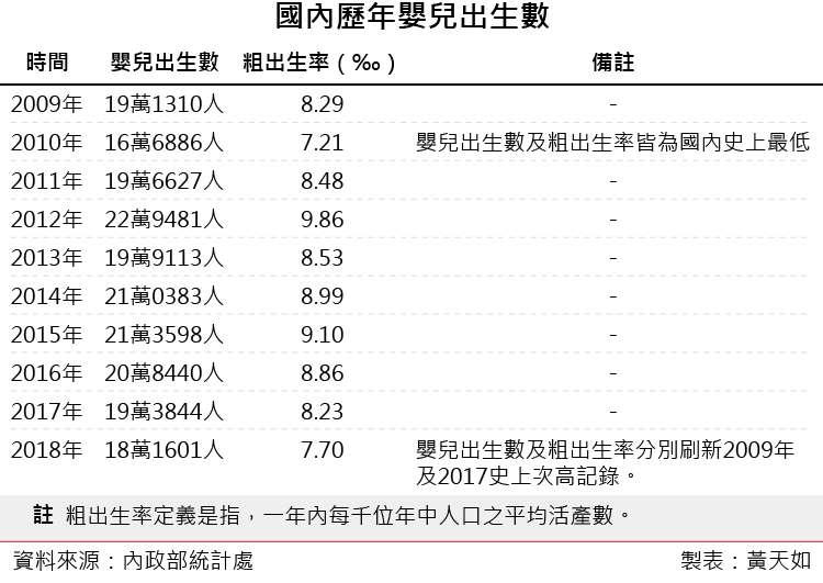 20190125-國內歷年嬰兒出生數(風傳媒製表)