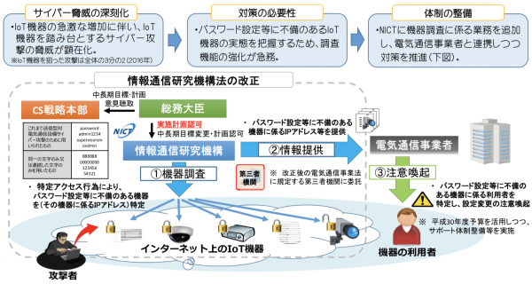 日本政府通過網路安全法的修正案,為保證2020奧運安全,官員將能登入IoT設備,並委託電信業者,針對安全性不足的用戶發出警告。(圖/日本總務省)