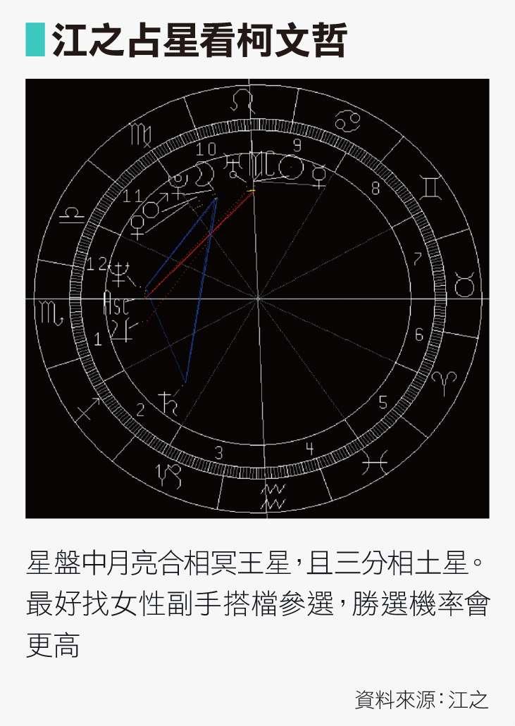 江之占星看柯文哲