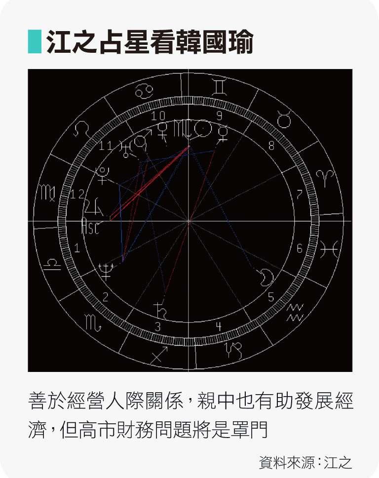江之占星看韓國瑜