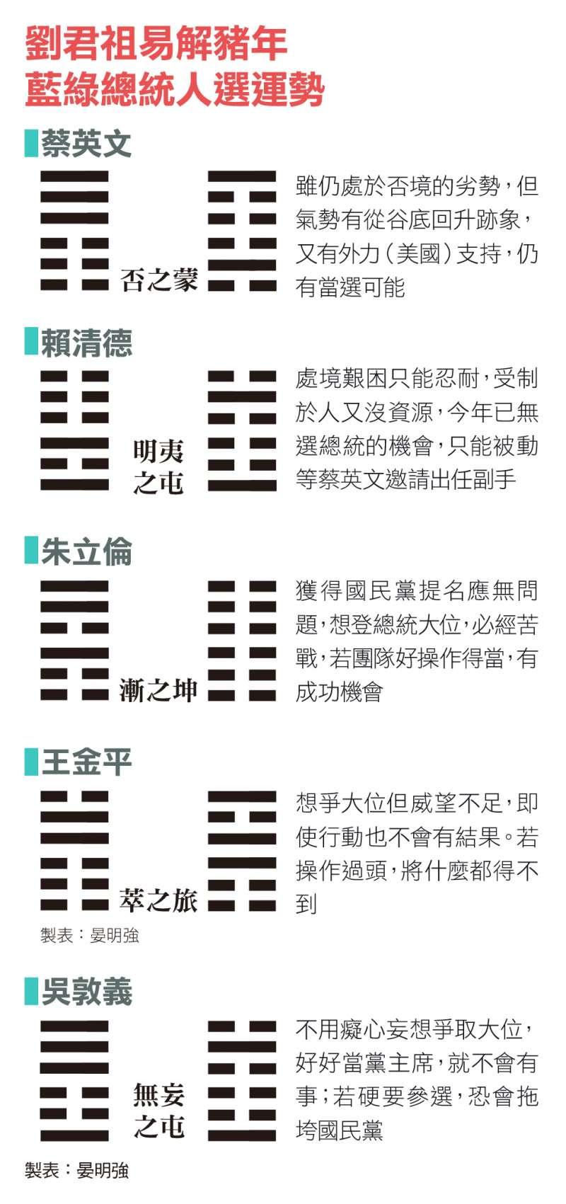 劉君祖易解豬年藍綠總統人選運勢