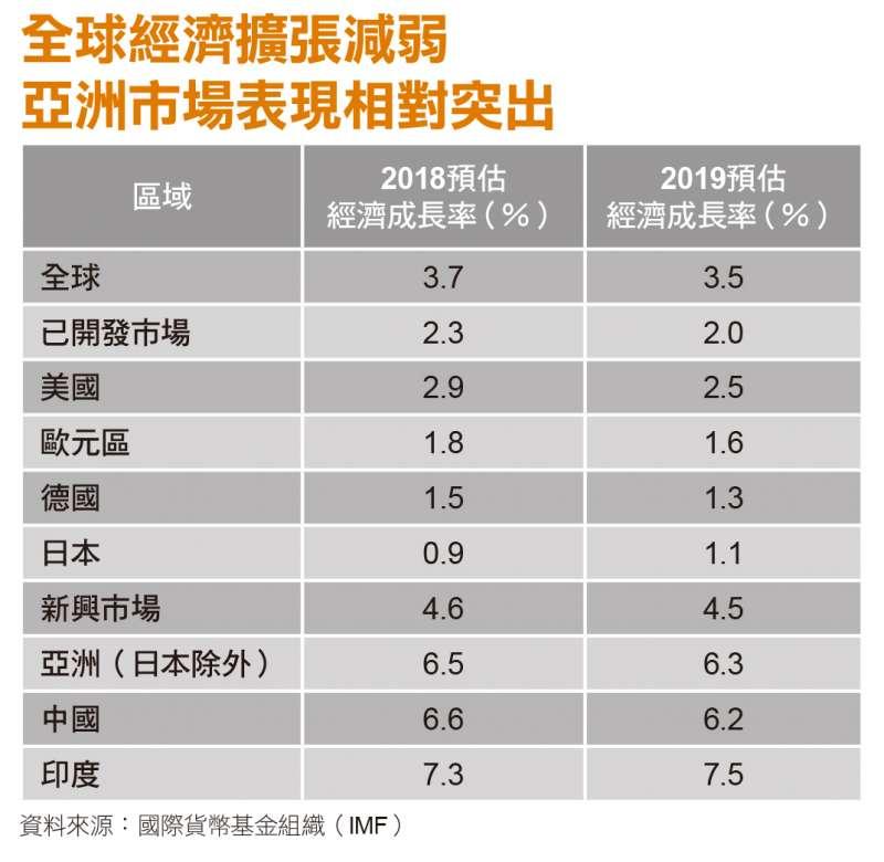 全球經濟擴張減弱,亞洲市場表現相對突出。(資料來源:國際貨幣基金組織)