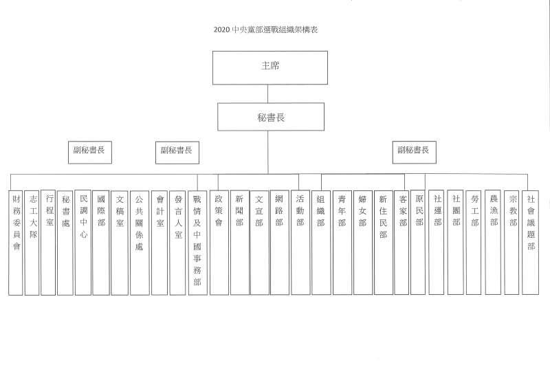 20190130_民進黨2020中央黨部選戰組織架構表。(黨中央提供)
