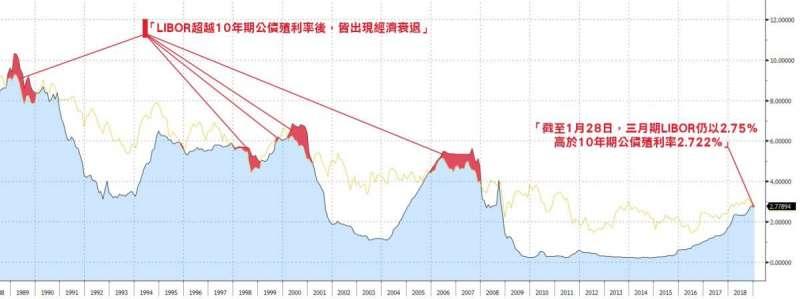 歷史經驗顯示,每當LIBOR超過美國十年期公債殖利率,經濟衰退往往如影隨形;近幾個月,這個十餘年來首見的訊號再次浮現,讓外界對美國經濟憂慮加深(圖片來源:Bloomberg)