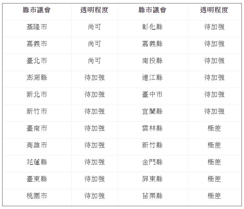 20190130-2018年全台議會透明度調查結果。(取自公民監督國會聯盟網站)