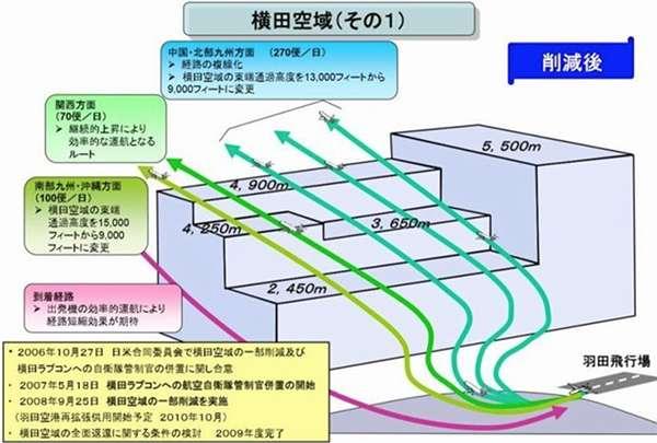 20190131-2008年開放東南側部份空域後,橫田空域呈現階梯狀,也讓羽田機場的航班起降,更加方便省時。(圖/想想論壇提供)