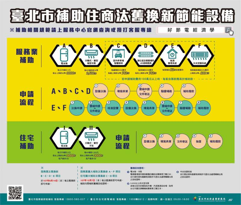 台北市產業局表示,今年補助對象擴大至家戶住宅,若一個家庭汰換3台冷氣、2台電冰箱,最高可補助1萬5000元。(台北市政府提供)
