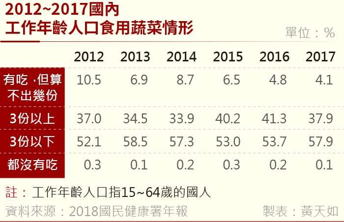 20190131-2012~2017國內工作年齡人口食用蔬菜情形 (1)。(風傳媒製表)