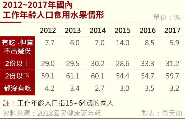 20190131-2012~2017國內工作年齡人口食用蔬菜情形 (2)。(風傳媒製表)
