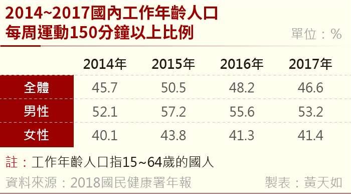 20190131-國人過重及肥胖盛行率 (2)。(風傳媒製表)