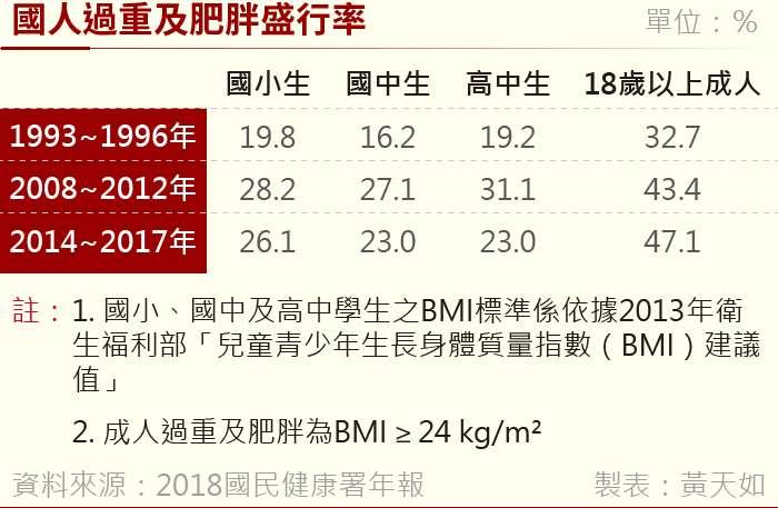 20190131-國人過重及肥胖盛行率 (3)。(風傳媒製表)