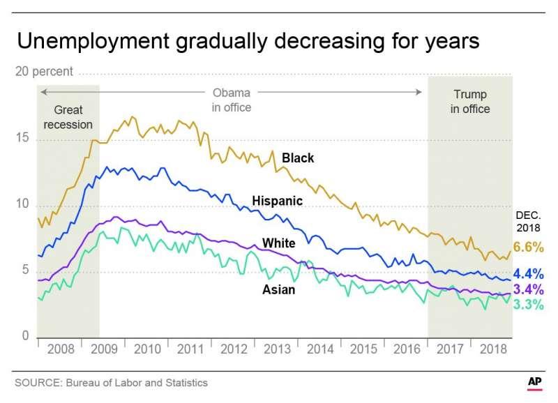 美國非裔、拉丁裔、亞裔人口失業率。(AP)