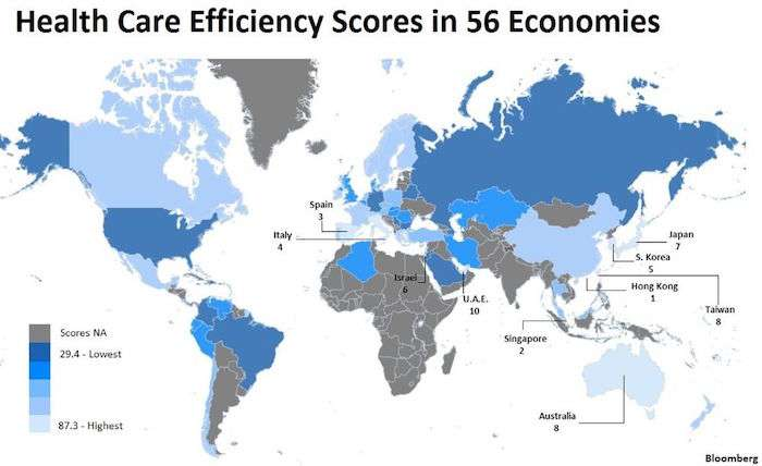 在56個經濟體的醫療保健效率評分中,義大利居第四位。(圖片取自Bloomberg)
