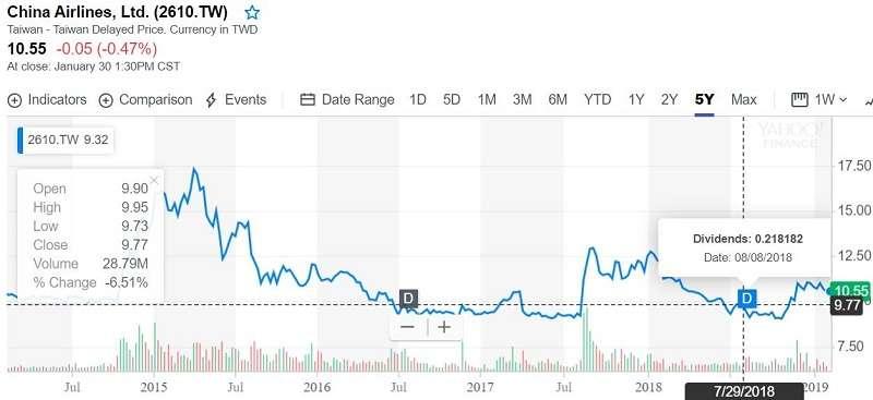 圖1. 中華航空近5年的股價走勢圖(來源Yahoo! Finance)