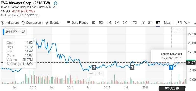 圖2. 長榮航空近5年的股價走勢圖(來源Yahoo! Finance)
