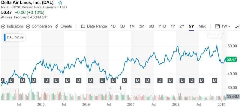 圖3. 美國達美航空近5年的股價走勢圖(來源Yahoo! Finance)