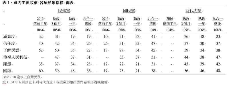 國內主要政黨各項形象指標。(TVBS民意調查中心提供)
