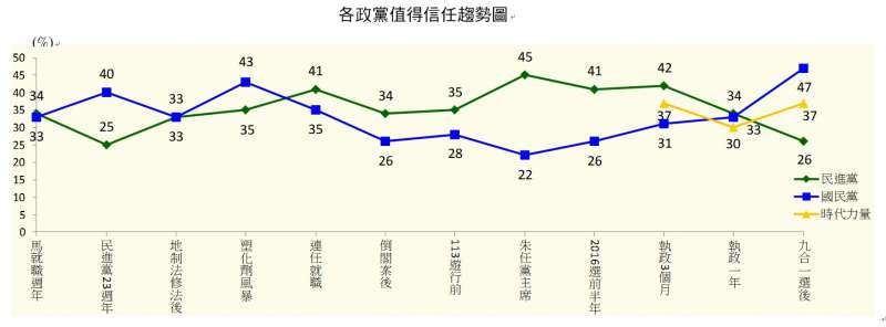 各政黨值得信任趨勢圖。(TVBS民意調查中心提供)